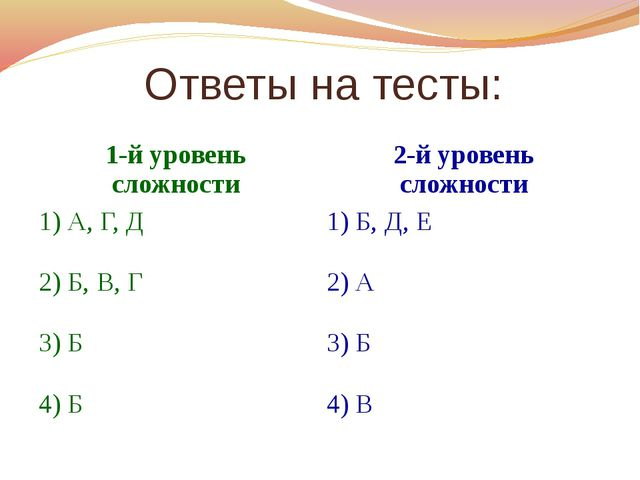 Ответы на тесты: 1-й уровень сложности 2-й уровень сложности 1) А, Г, Д 1) Б...
