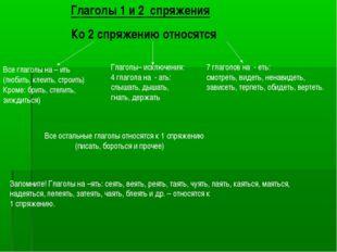 Глаголы 1 и 2 спряжения Ко 2 спряжению относятся Все глаголы на – ить (любить