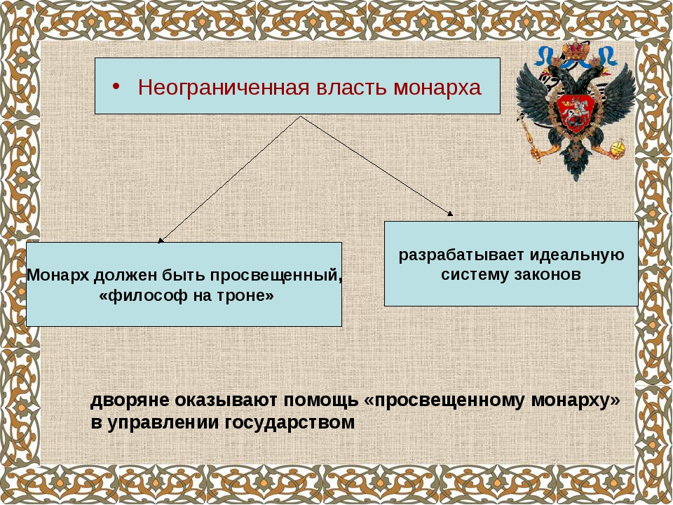 Неограниченная власть монарха Монарх должен быть просвещенный, «философ на тр...
