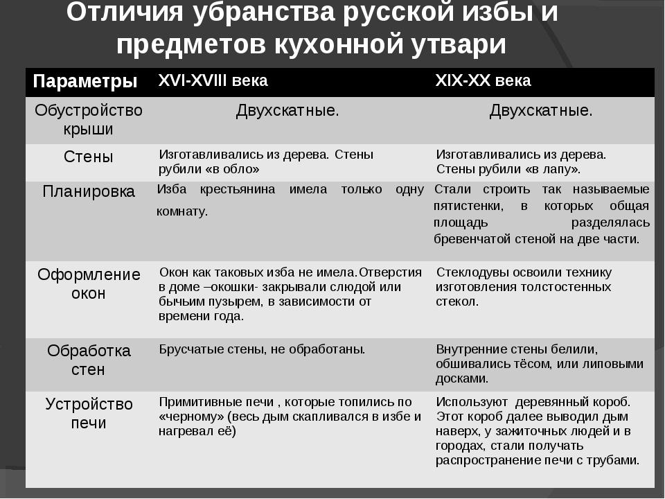 Отличия убранства русской избы и предметов кухонной утвари ПараметрыXVI-XVII...