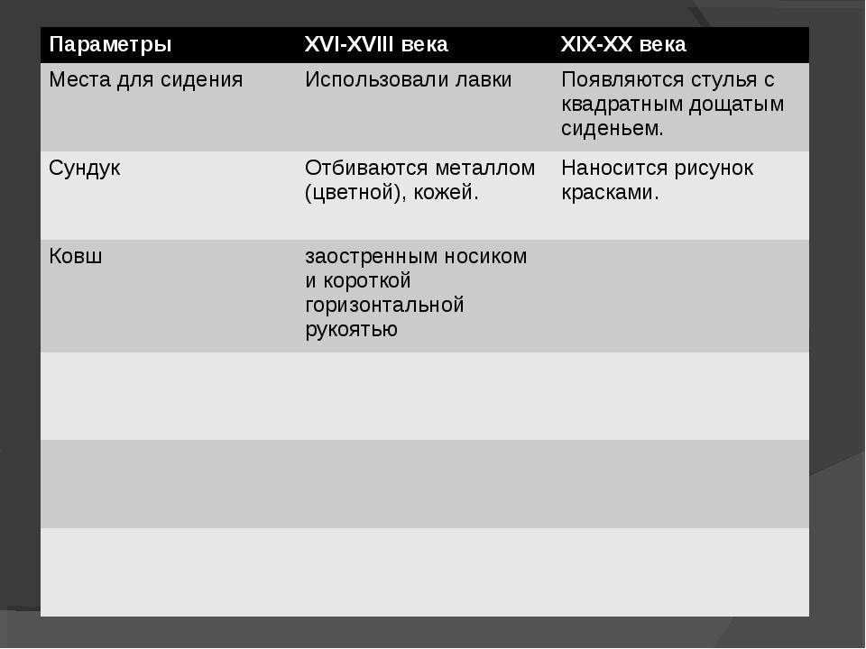 ПараметрыXVI-XVIII векаXIX-XX века Места для сиденияИспользовали лавкиПоя...