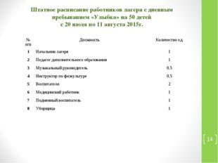 Штатное расписание работников лагеря с дневным пребыванием «Улыбка» на 50 дет