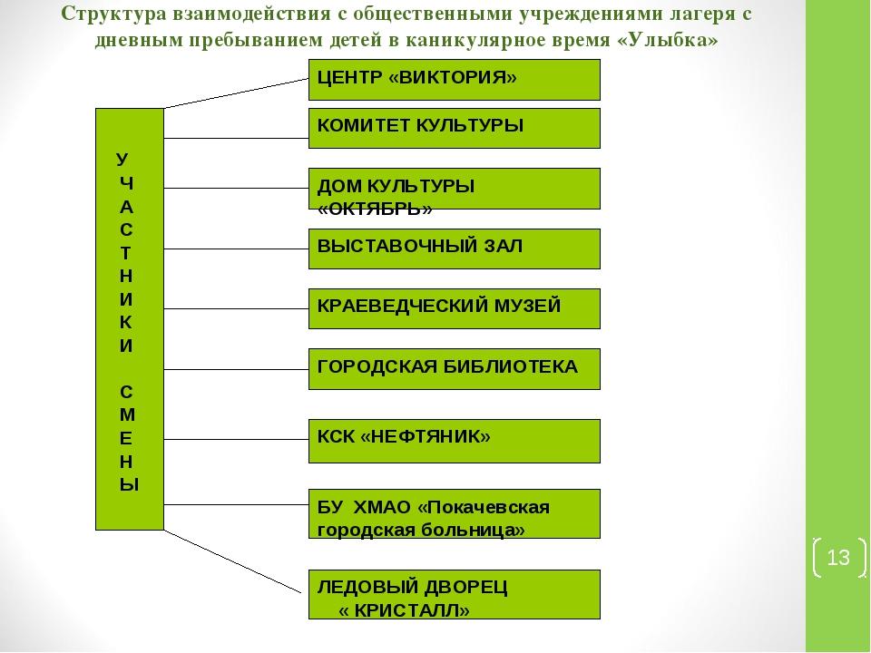 Структура взаимодействия с общественными учреждениями лагеря с дневным пребыв...