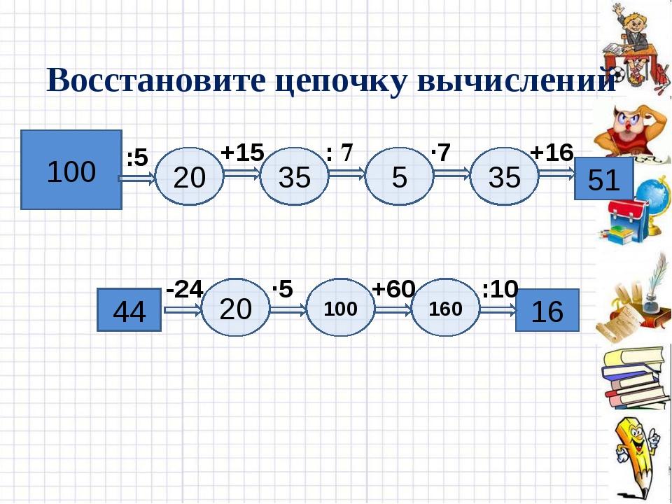 Восстановите цепочку вычислений 100 51 20 5 35 35 +16 ∙7 : 7 +15 :5 16 44 20...