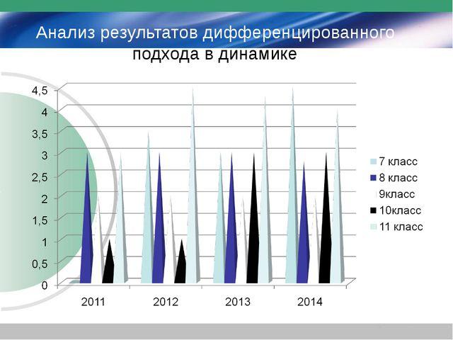 Анализ результатов дифференцированного подхода в динамике