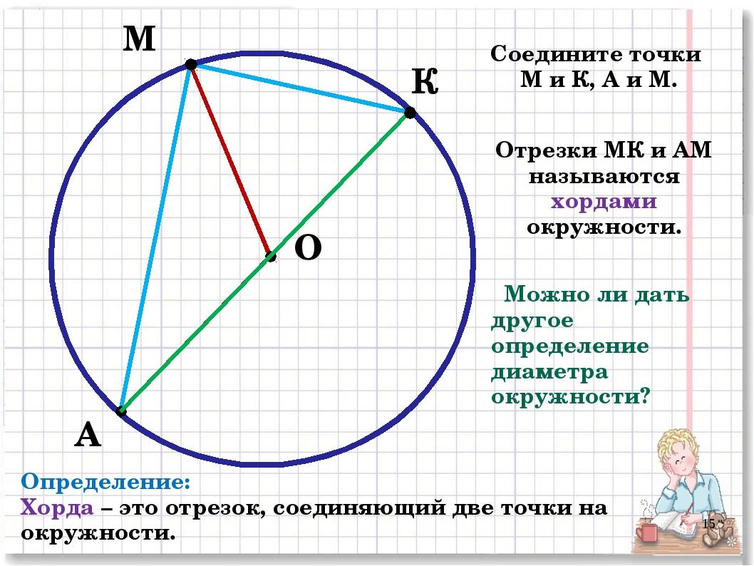 М А О К Соедините точки М и К, А и М. Отрезки МК и АМ называются хордами окру...