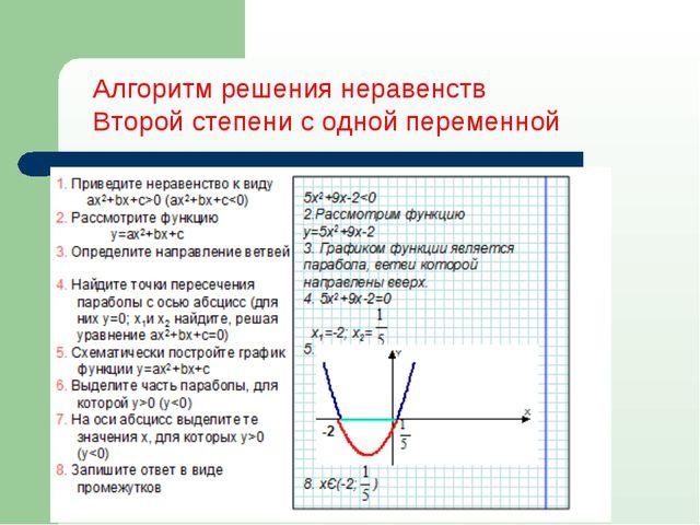 Алгоритм решения неравенств Второй степени с одной переменной