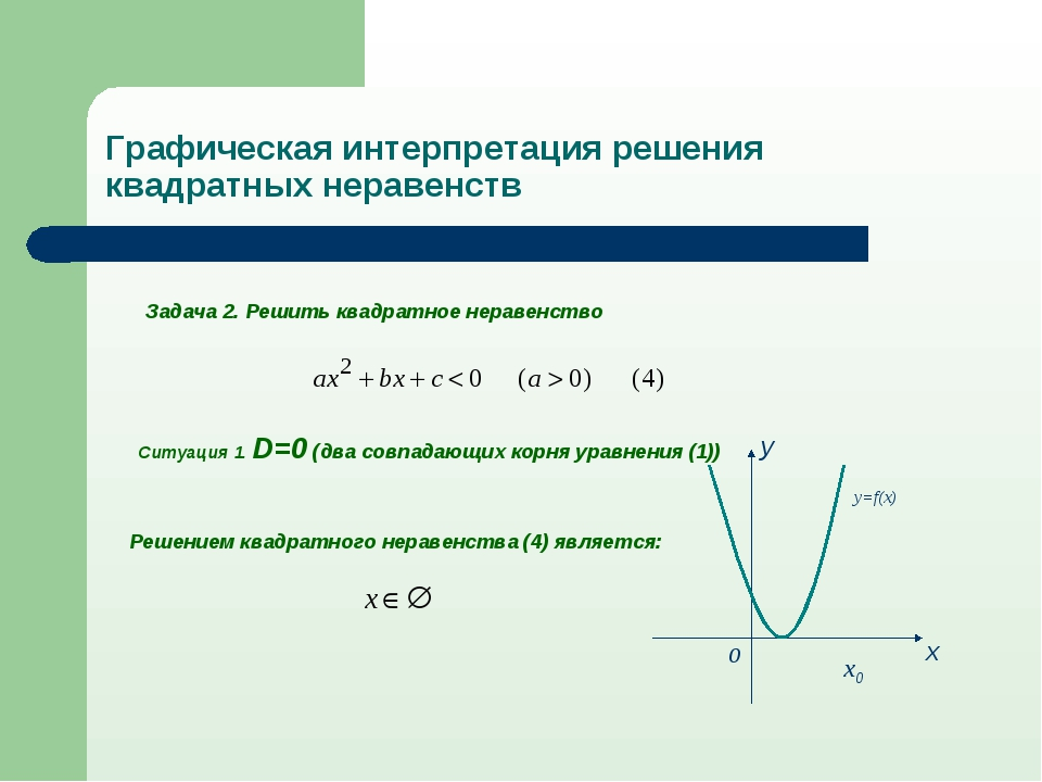 Задача 2. Решить квадратное неравенство Ситуация 1. D=0 (два совпадающих корн...