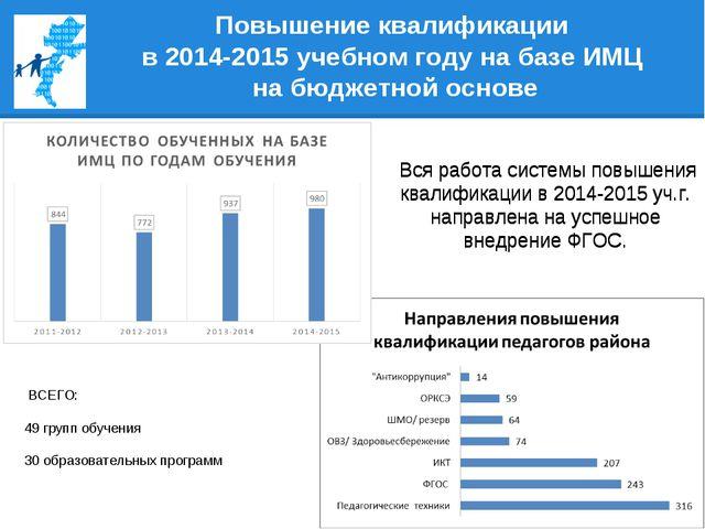 Повышение квалификации в 2014-2015 учебном году на базе ИМЦ на бюджетной осн...