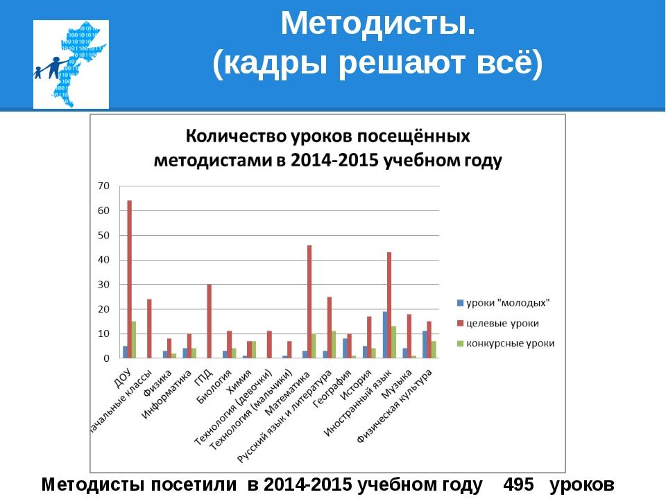 Методисты. (кадры решают всё) Методисты посетили в 2014-2015 учебном году 495...