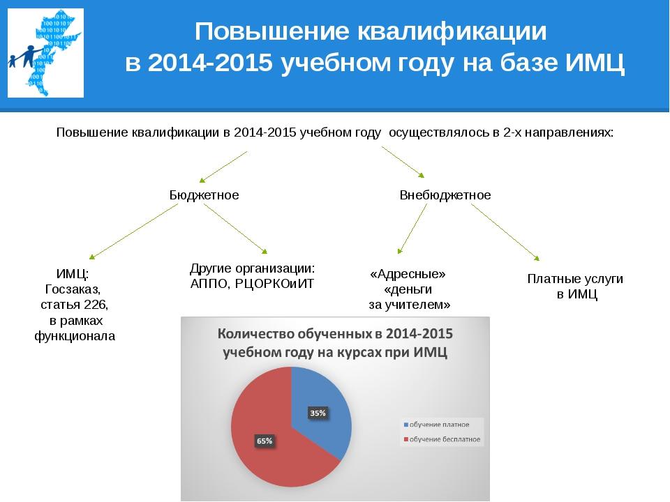 Повышение квалификации в 2014-2015 учебном году на базе ИМЦ Повышение квалифи...
