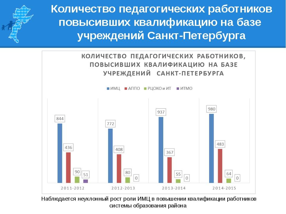 Количество педагогических работников повысивших квалификацию на базе учрежден...