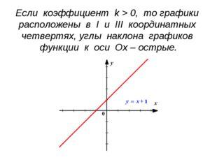 Если коэффициент k > 0, то графики расположены в I и III координатных четверт