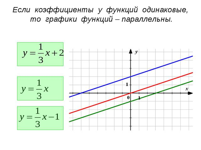 Если коэффициенты у функций одинаковые, то графики функций – параллельны.