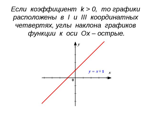 Если коэффициент k > 0, то графики расположены в I и III координатных четверт...