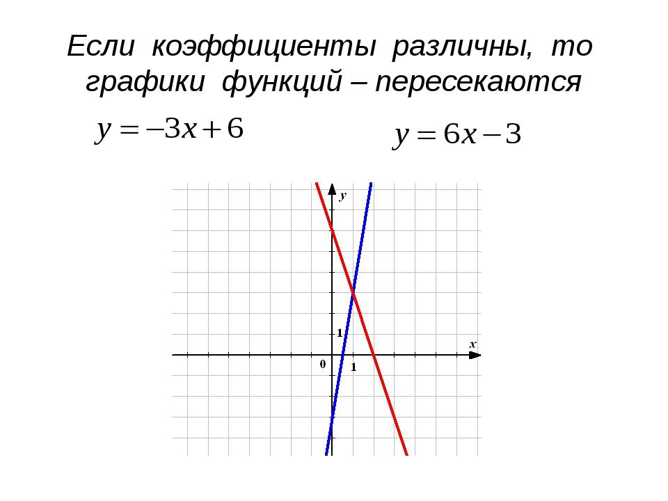 Если коэффициенты различны, то графики функций – пересекаются