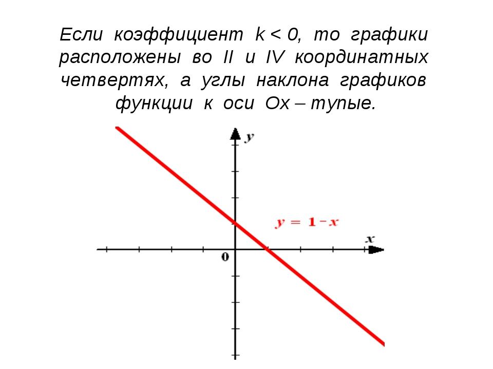 Если коэффициент k < 0, то графики расположены во II и IV координатных четвер...