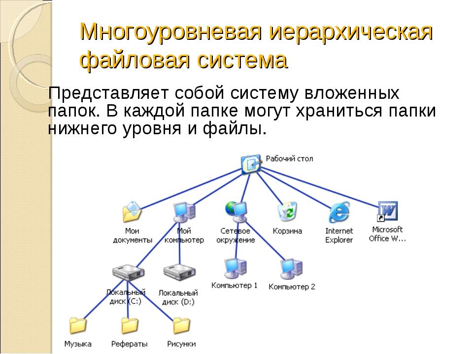 Многоуровневая иерархическая файловая система Представляет собой систему влож...