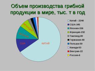 Объем производства грибной продукции в мире, тыс. т в год КИТАЙ США ЯПОНИЯ ФР