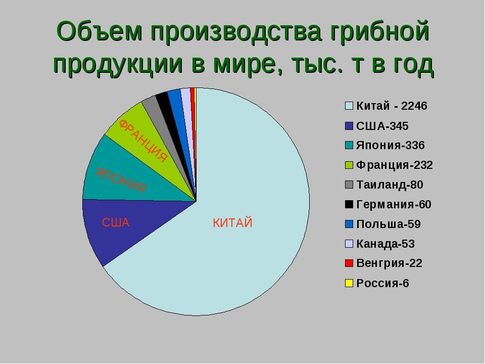 Объем производства грибной продукции в мире, тыс. т в год КИТАЙ США ЯПОНИЯ ФР...