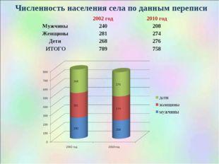 Численность населения села по данным переписи 2002 год2010 год Мужчины 240