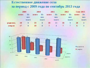 Естественное движение села за период с 2009 года по сентябрь 2013 года 2009