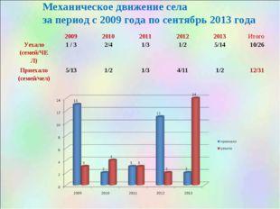 Механическое движение села за период с 2009 года по сентябрь 2013 года 2009
