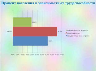 Процент населения в зависимости от трудоспособности