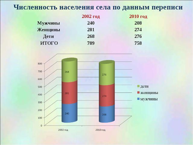 Численность населения села по данным переписи 2002 год2010 год Мужчины 240...
