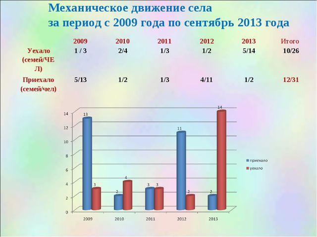 Механическое движение села за период с 2009 года по сентябрь 2013 года 2009...