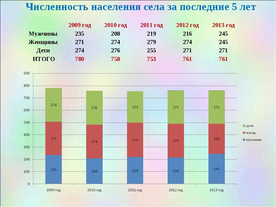 Численность населения села за последние 5 лет 2009 год2010 год2011 год201...