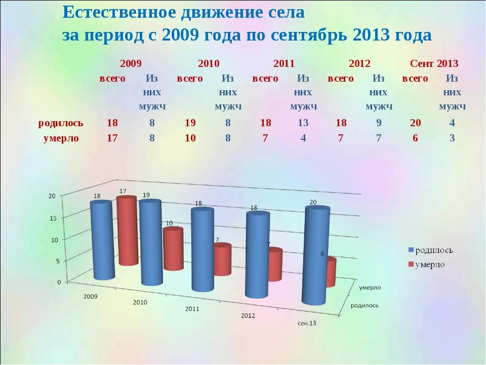 Естественное движение села за период с 2009 года по сентябрь 2013 года 2009...