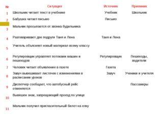 № Ситуация Источник Приемник 1 Школьник читает текст в учебнике Учебник Школь