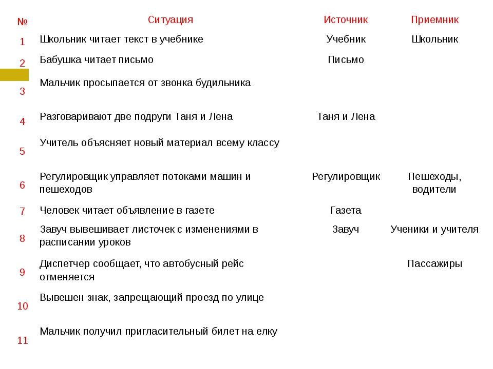 № Ситуация Источник Приемник 1 Школьник читает текст в учебнике Учебник Школь...