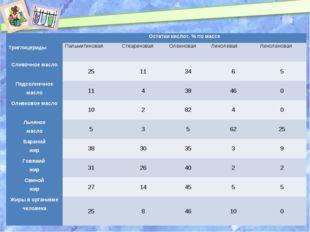 Триглицериды Остатки кислот, % по массе Пальмитиновая Стеариновая Олеинов