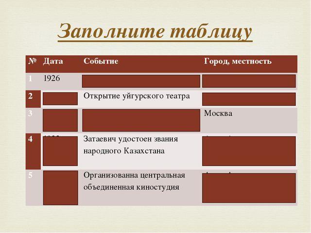 Заполните таблицу № Дата Событие Город, местность 1 1926 Открытие казахского...