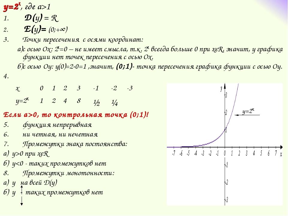 y=2x, где а>1 D(у) = R E(у)= (0;+∞) Точки пересечения с осями координат: а)c...
