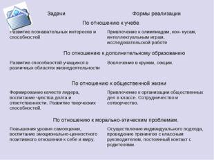 ЗадачиФормы реализации По отношению к учебе Развитие познавательных интерес