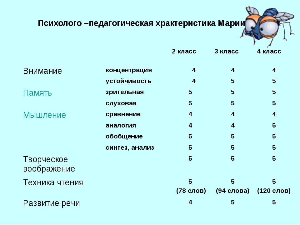 Психолого –педагогическая храктеристика Марии. 2 класс3 класс4 класс Вним...