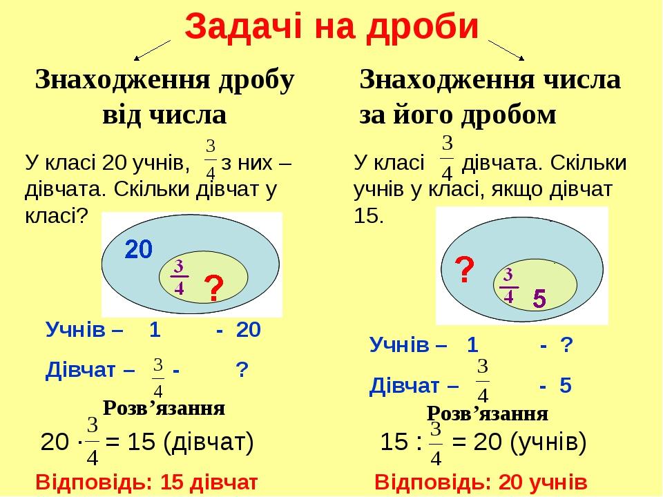 Задачі на дроби Знаходження дробу від числа Знаходження числа за його дробом...