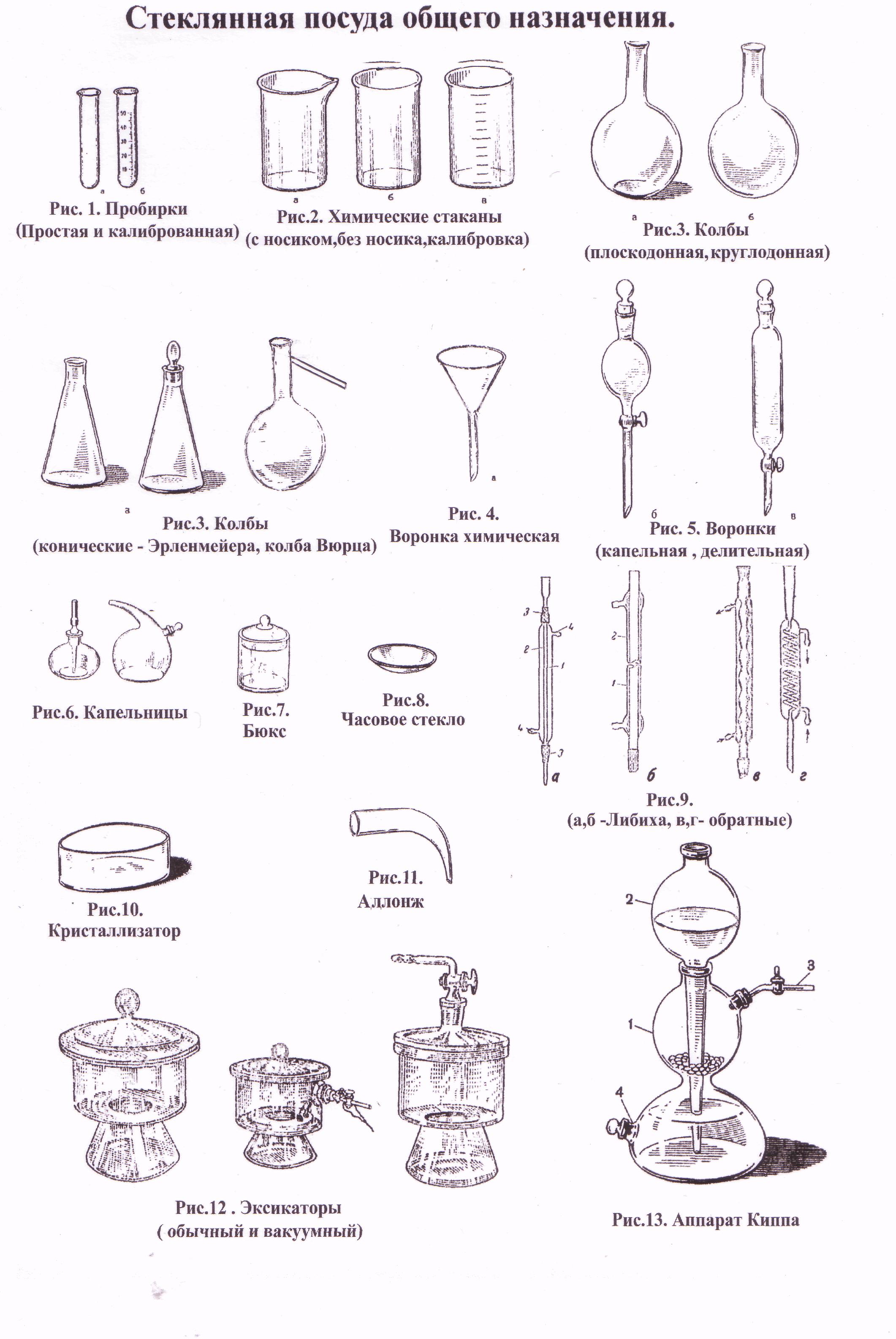 название химических посуд с картинками вопрос