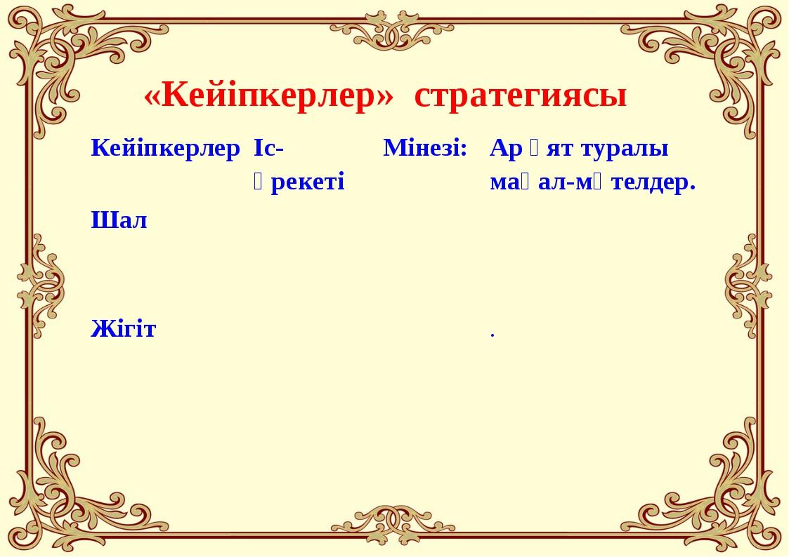 «Кейіпкерлер» стратегиясы Кейіпкерлер Іс-әрекеті Мінезі: Ар ұят туралы ма...