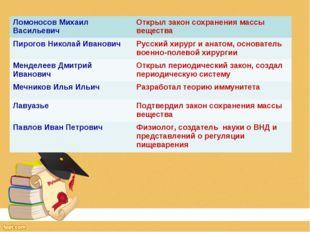 Ломоносов Михаил ВасильевичОткрыл закон сохранения массы вещества Пирогов Н