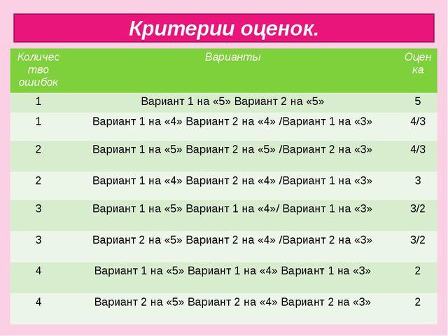 Критерии оценок. Количество ошибок Варианты Оценка 1 Вариант 1 на «5» Вариант...