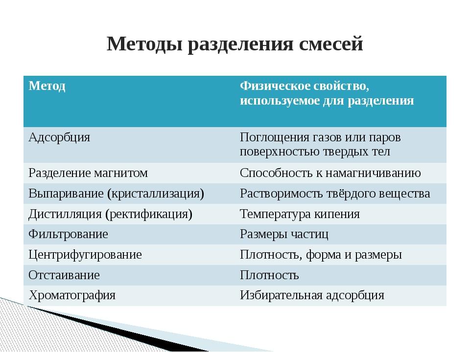 Методы разделения смесей Метод Физическое свойство, используемое дляразделени...