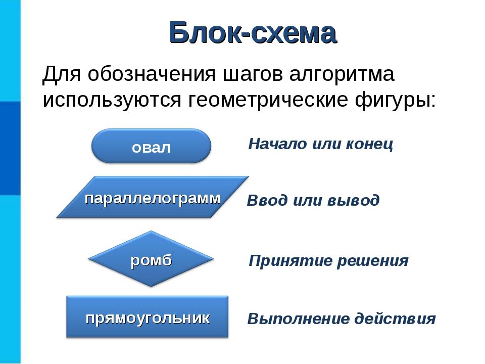 Блок-схема Для обозначения шагов алгоритма используются геометрические фигуры: