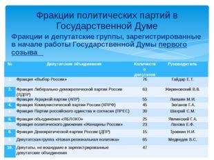 Фракции и депутатские группы, зарегистрированные в начале работы Государствен