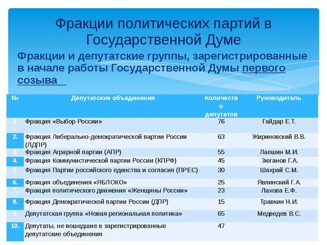 Фракции и депутатские группы, зарегистрированные в начале работы Государствен...