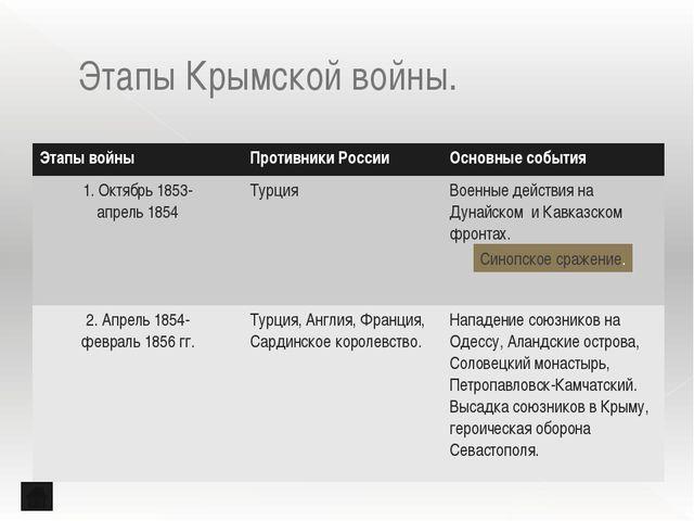 «Севастополь в декабре» «Севастополь в мае» «Севастополь в августе» Л.Н. Толс...