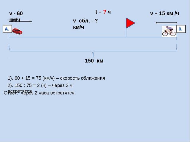 t – ? ч v - 60 км/ч v – 15 км /ч 150 км 1). 60 + 15 = 75 (км/ч) – скорость сб...